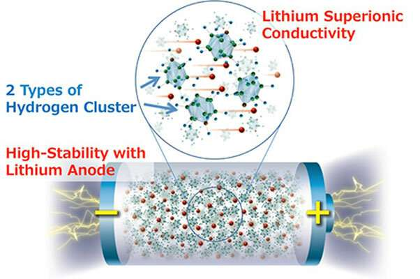 New research shows highest energy density all-solid-state batteries now possible