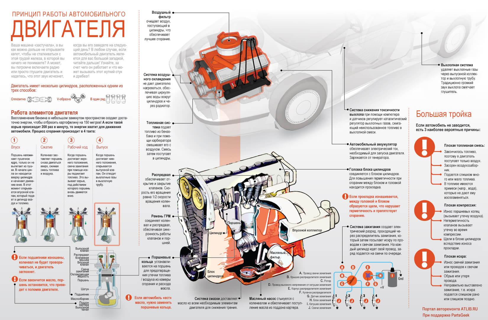 Двигатель в автомобиле – Принцип работы и устройство двигателя