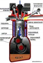 Строение двигателя автомобиля – Принцип работы и устройство двигателя
